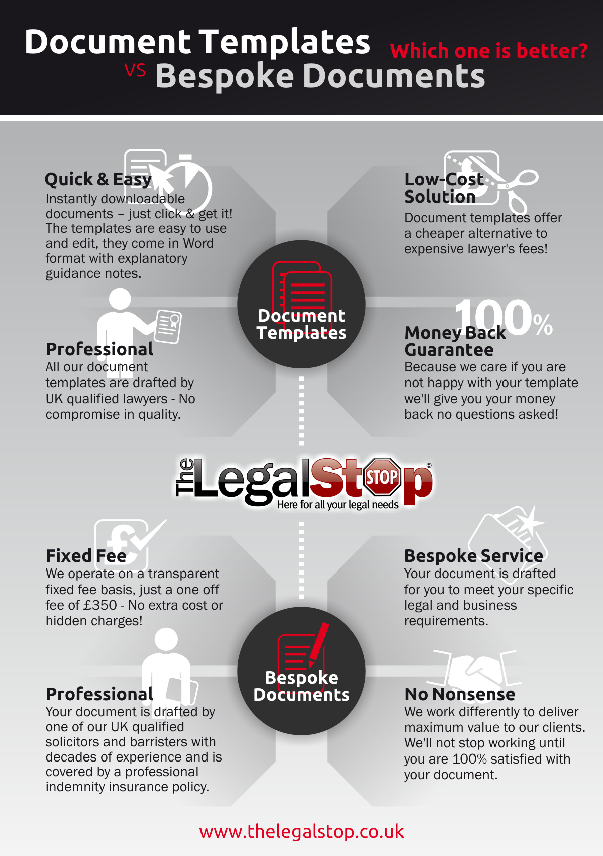 thelegalstop templates vs bespoke_1200px - Free Legal Documents Templates